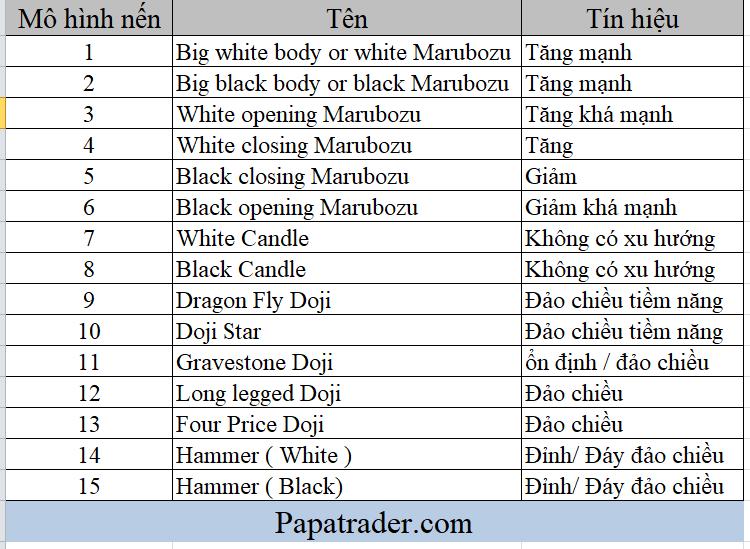 Tên các mô hình nến