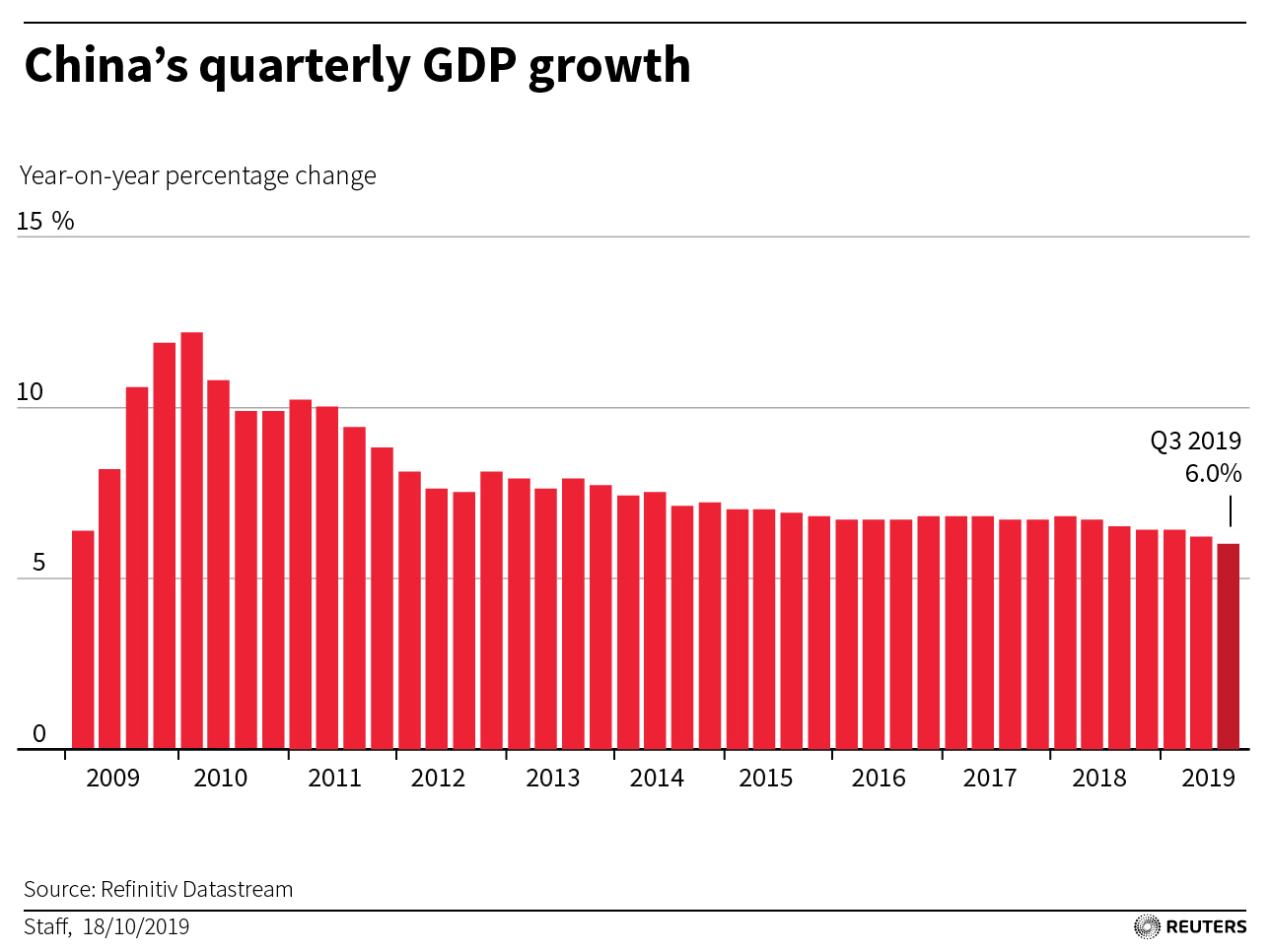 CHINA-ECONOMY-GDP