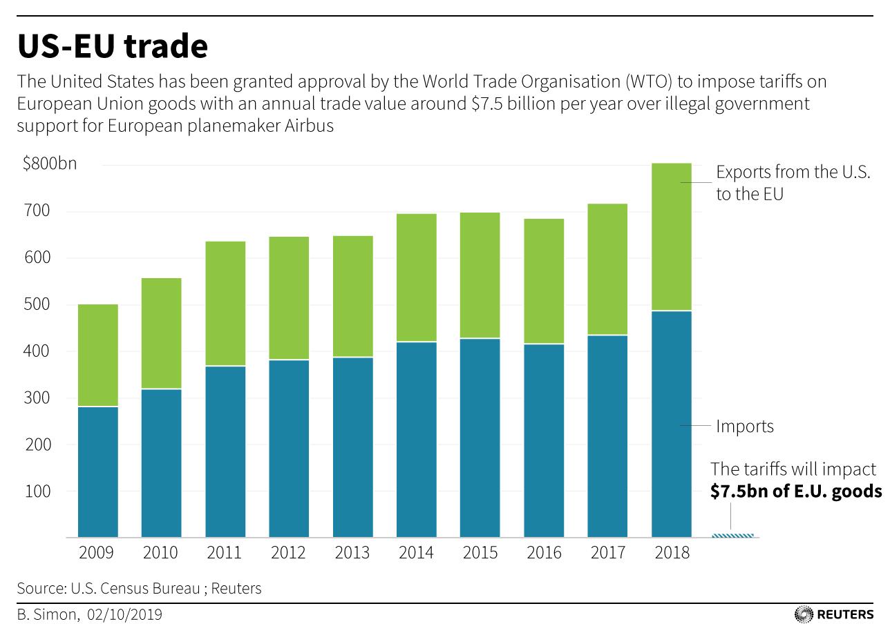 WTO-AIRCRAFT