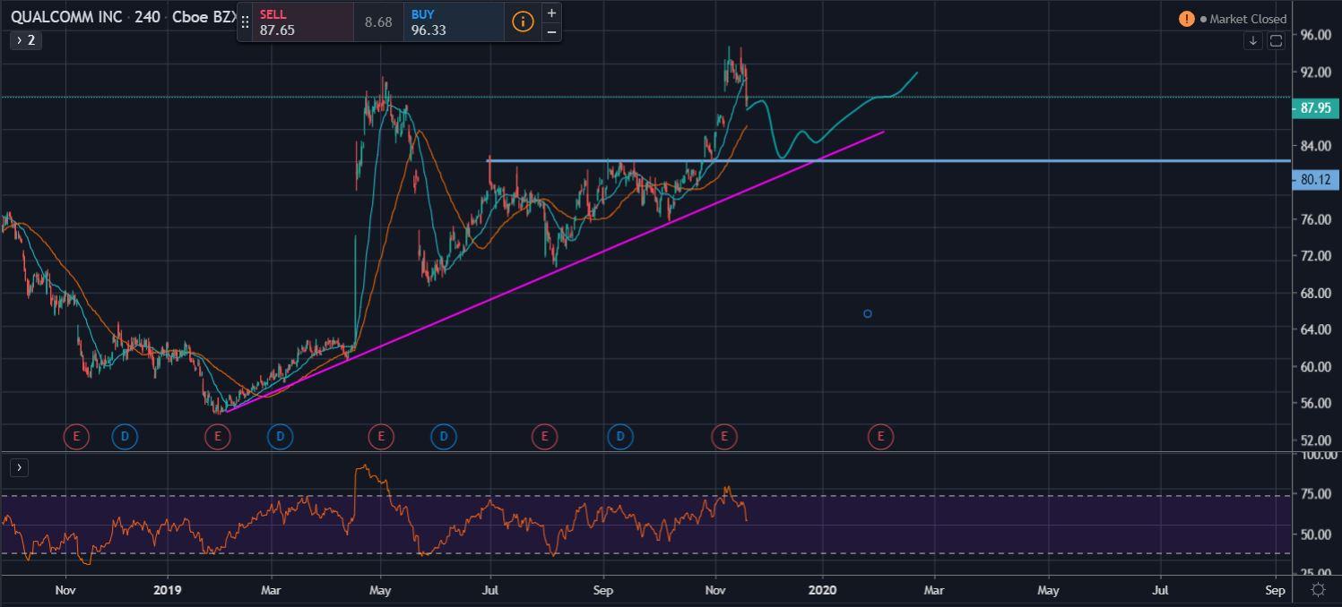 phân tích biểu đồ kĩ thuật cổ phiếu Qualcomm