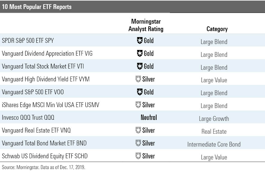 10 quỹ ETF