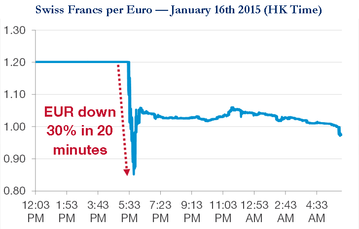 Swiss-Francs-per-Euro-on-Jan-16th-2015