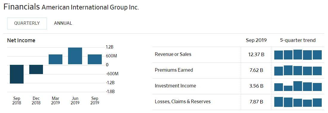doanh thu công ty AIG ( cổ phiếu AIG)