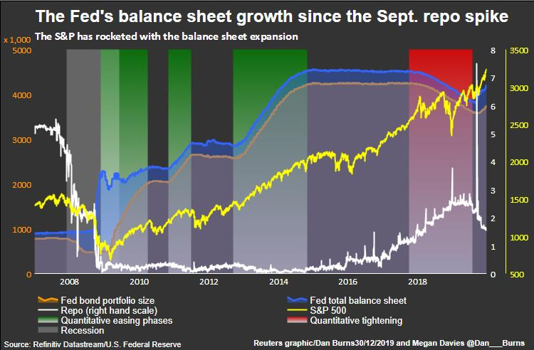 Repo and Fed balance