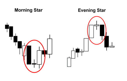 Mô hình nến Evening và Morning Star