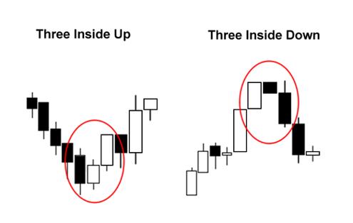 Mô hình nến Three inside up và Three inside down