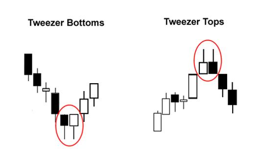 Mô hình nến Tweezer Bottoms và Tweezer Tops