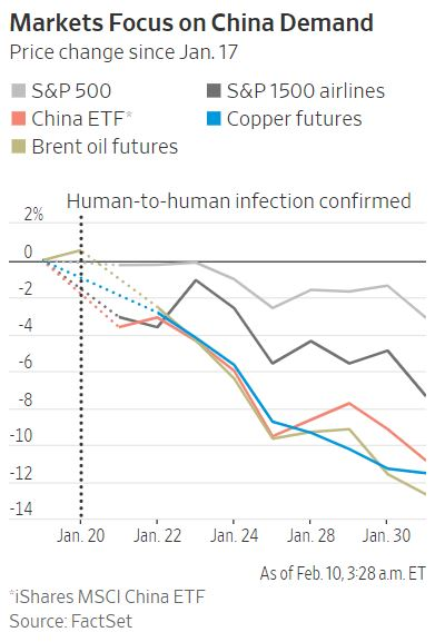 Market focus in China Demand