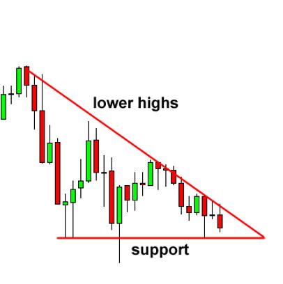 Tam giác giảm dần