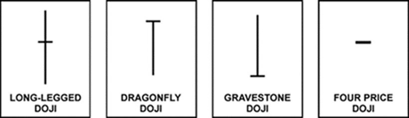 bốn loại nến Doji
