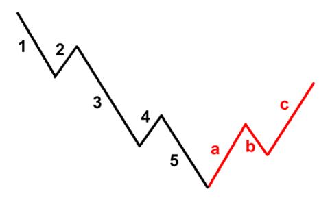 lý thuyết sóng Elliot không hoạt động trên thị trường giảm giá.
