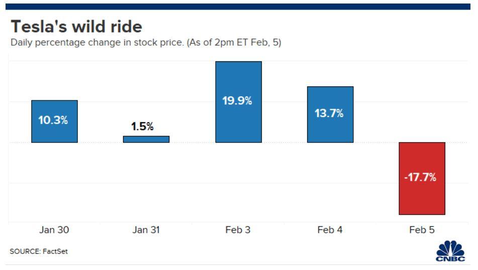 % tăng và giảm của cổ phiếu tesla