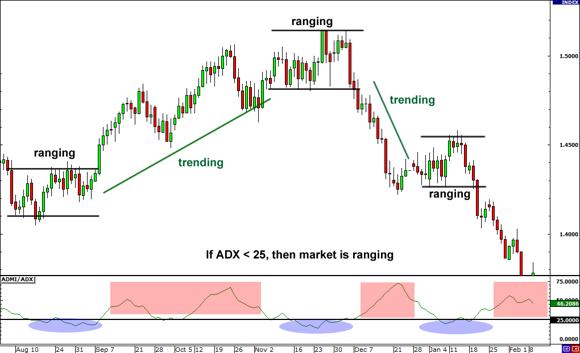 ADX trong thị trường đi ngang
