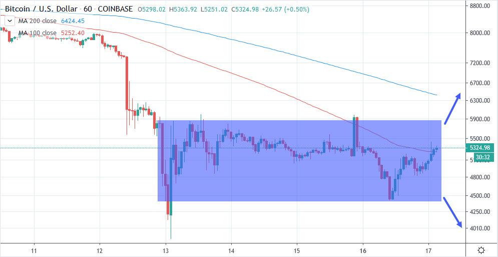 Biểu đồ giá bitcoin, 1 giờ