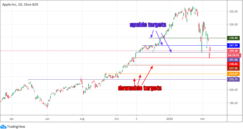 Biểu đồ giá cổ phiếu của Apple