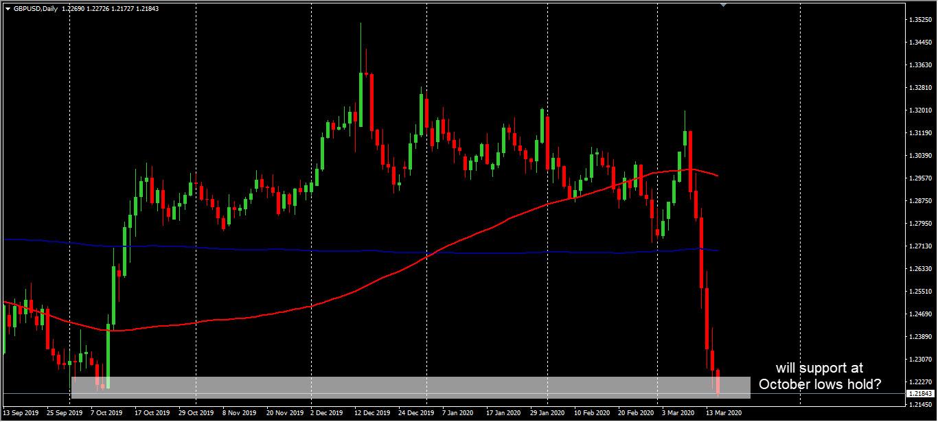 GBP-USD, biểu đồ hàng ngày