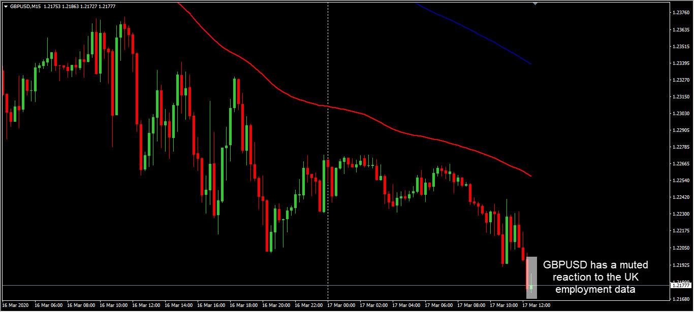 GBP-USD, Biểu đồ 15 phút