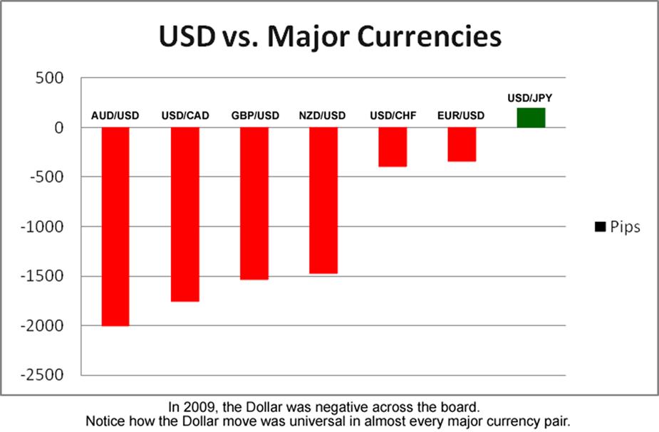 Hãy chú ý tất các các cặp trên đều gắn liền với đồng USD.