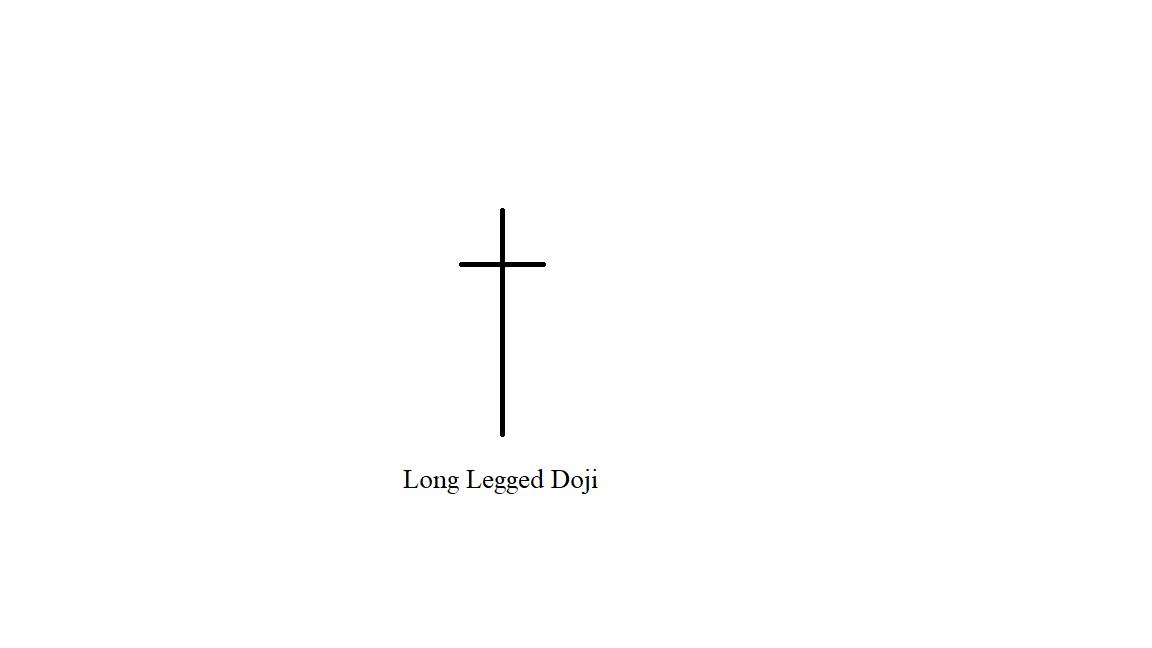 Mô hình candlestick chân dài