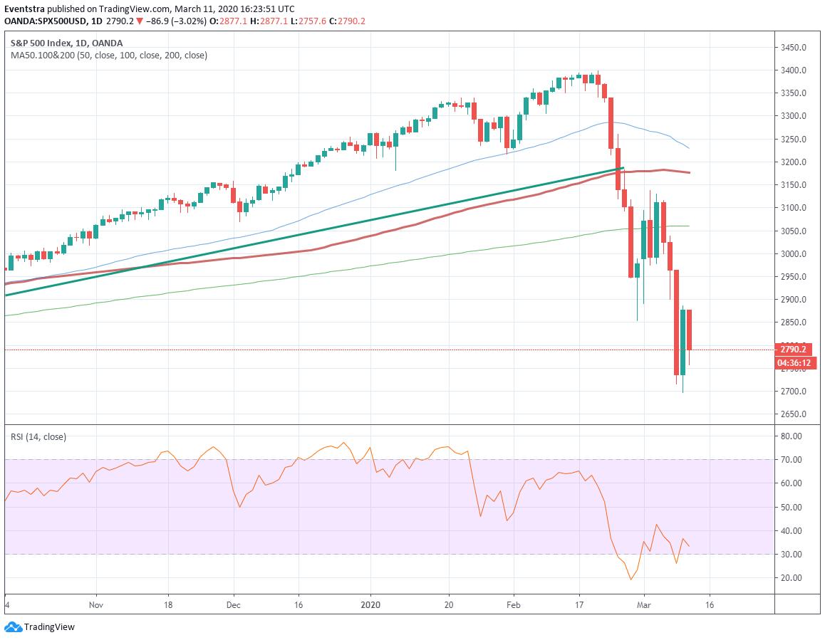 Biểu đồ S & P 500