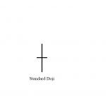 nến Standard Doji