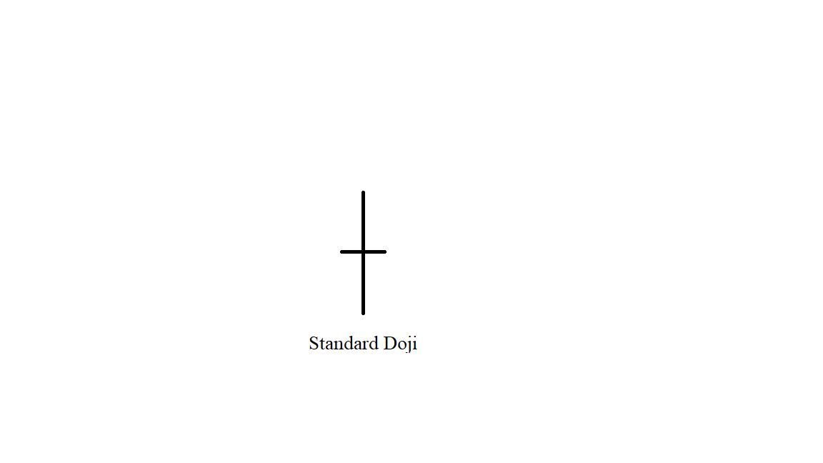 mô hình doji chuẩn