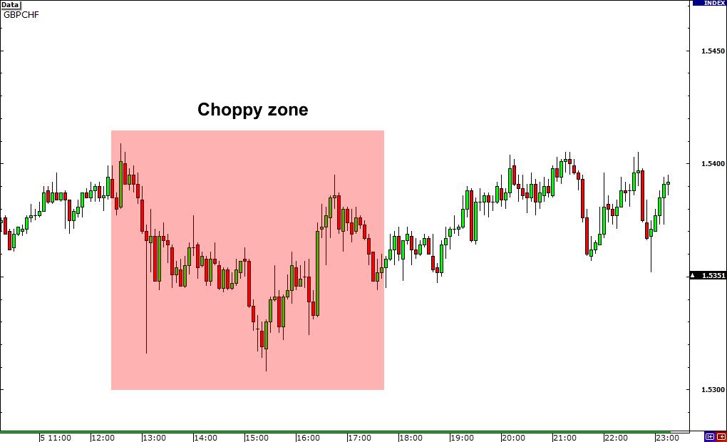 choppy zone