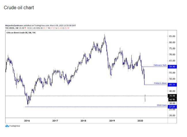 giá dầu thô biến động đột biến