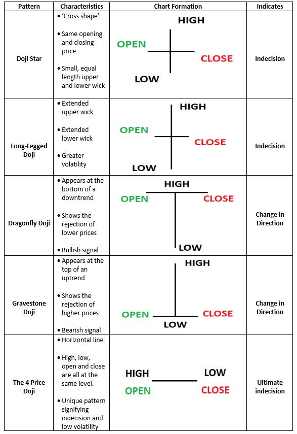 các loại nến Doji khác nhau trong giao dịch