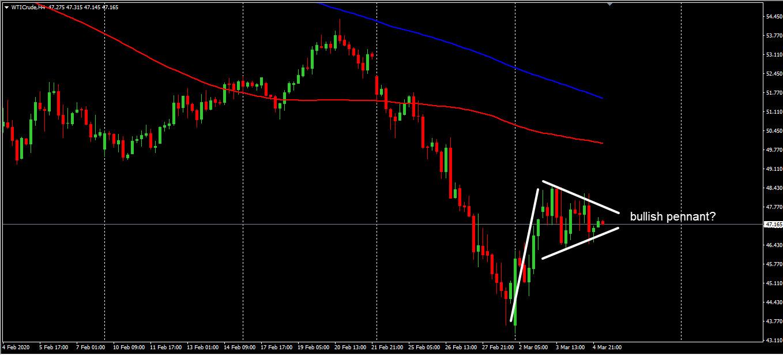 Giá dầu thô WTI H4