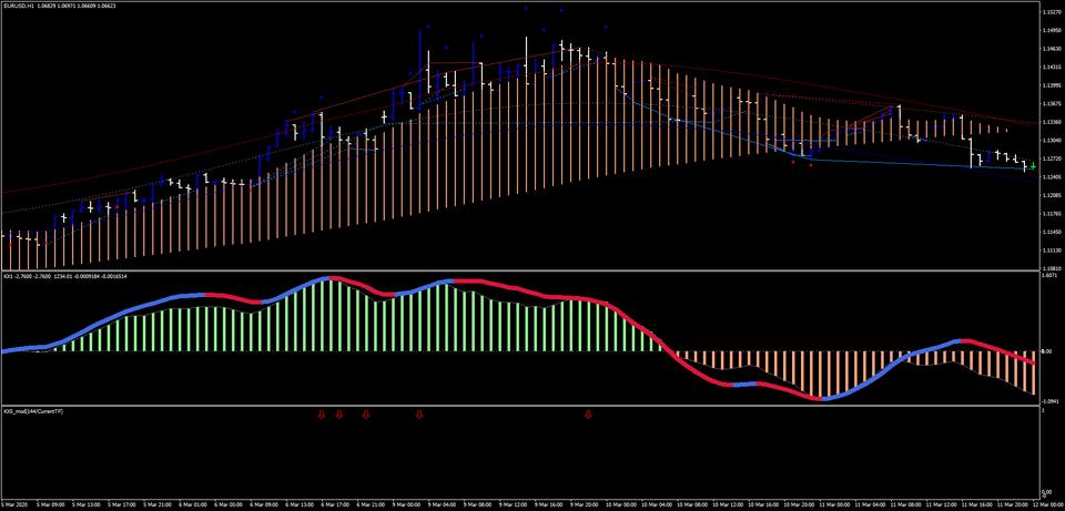 chiến lược giao dịch KX trading strategy
