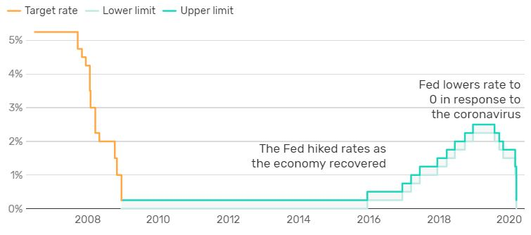 lãi suất liên bang
