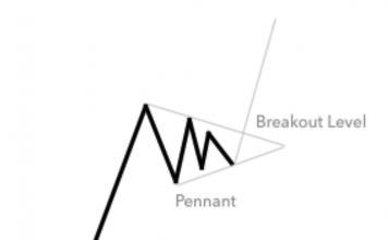 Mô Hình Bearish Bullish Pennant