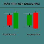 Cách Mở Lệnh Giao Dịch Theo Mẫu Nến Engulfing