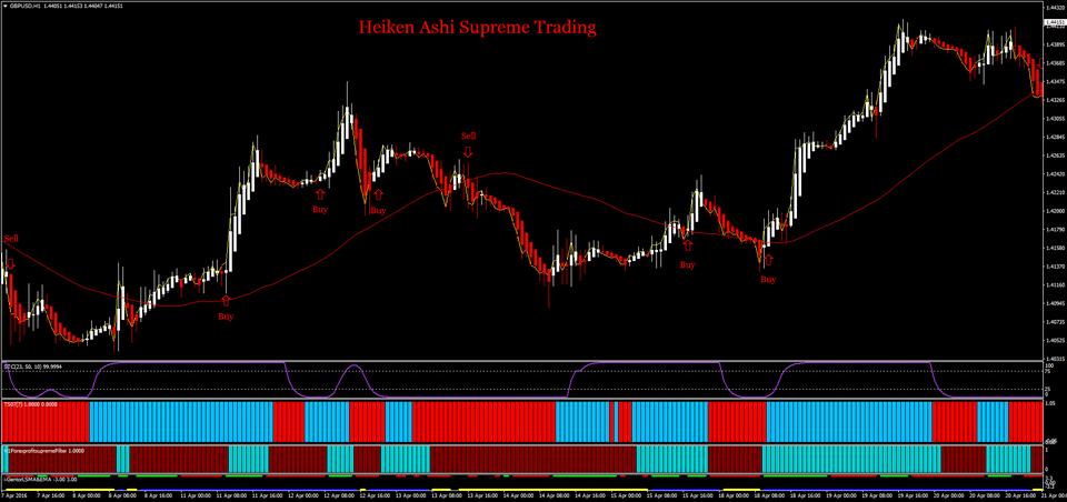 Chiến-lược-giao-dịch-heiken-ashi-supreme-trading (1)
