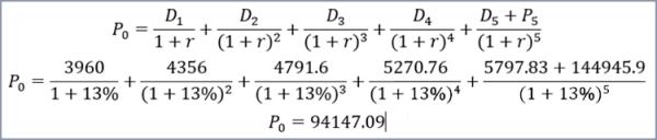 Bài tập định cổ phiếu theo phương pháp p/e