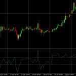 Chỉ Báo Commodity Channel Index (cci) Là Gì