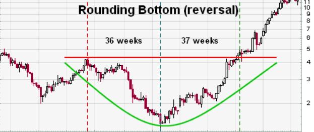 Mô Hình đáy Tròn - Rounding Bottom