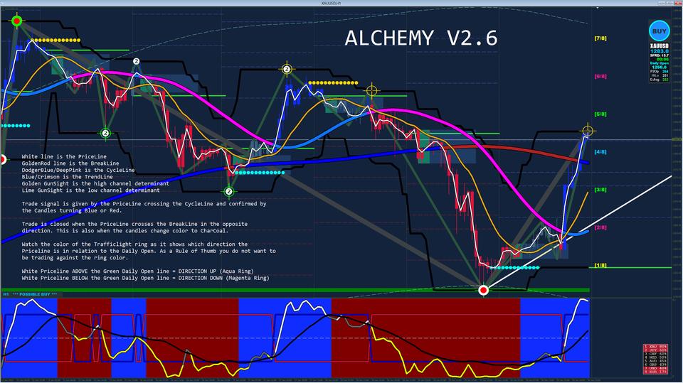 Hệ Thống Alchemy Trading System