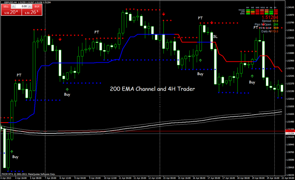 Hệ Thống Giao Dịch Sma 200 Và H4 Trader