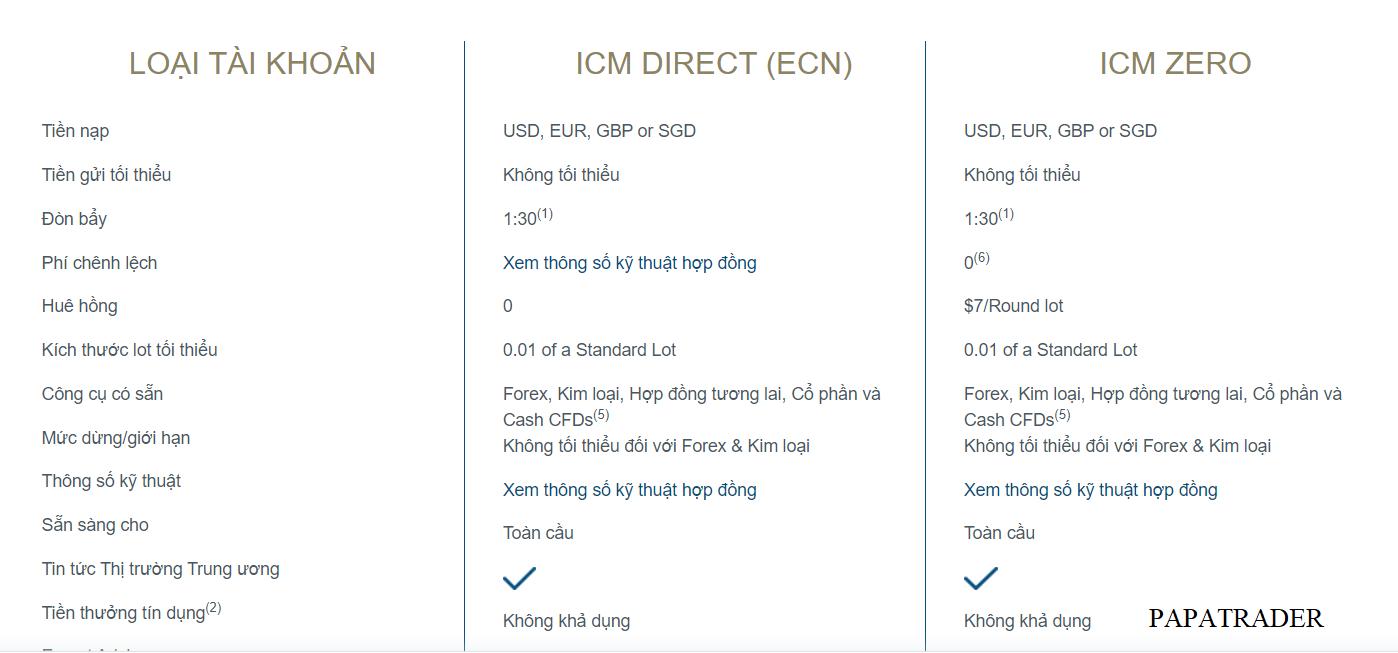 Loại Tài Khoản Giao Dịch Của Icm Capital