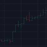Biểu đồ Bar Chart