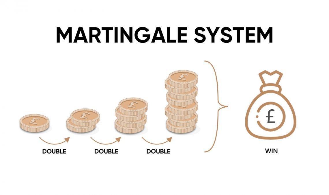 Phương Pháp Giao Dịch Martingale Là Gì